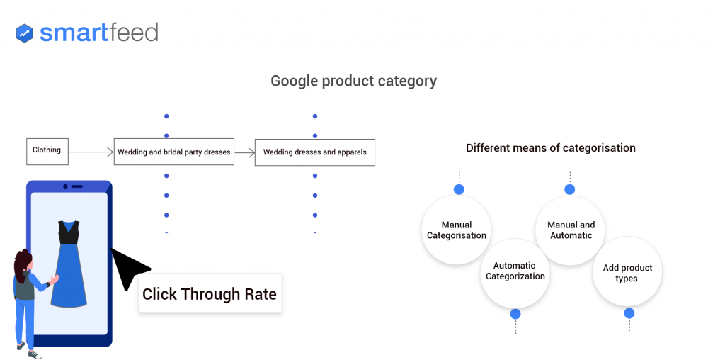 google-product-category-mapping